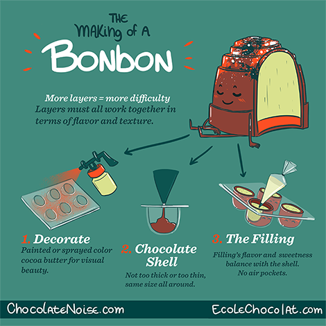 Making a chocolate candy